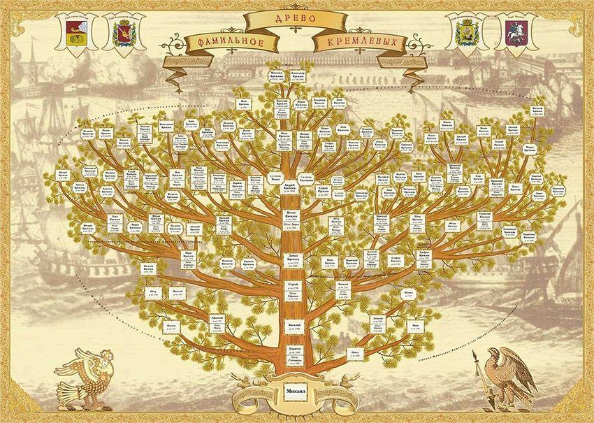 Доклад о семейном древе 5169